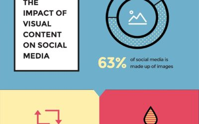 Lincoln NE Web Design and Development - 6-Types-of-Visual-Content-That-Will-Improve-Your-Social-Media-Strategy-1-1-400x250