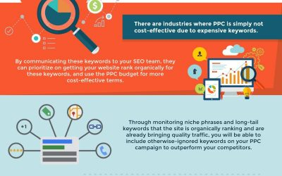 6 Ways to Combine SEO and Pay per Click for a Kick Ass Online Strategy