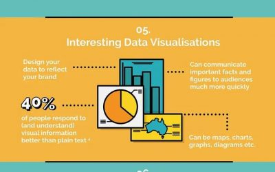 10 Types of Visual Content You Should Include in Your Marketing Strategy
