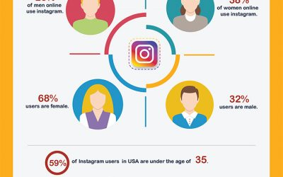 Instagram for Business: 101 Facts You Need to Know to Achieve Success