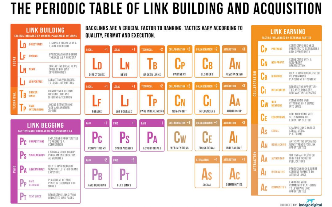 Link Building for SEO: 22 Tactics Ranked by Effectiveness