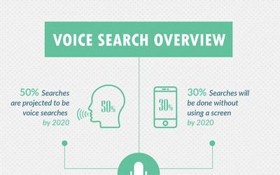 Voice Search & SEO: How to Optimise Your Website for the New Era of Search