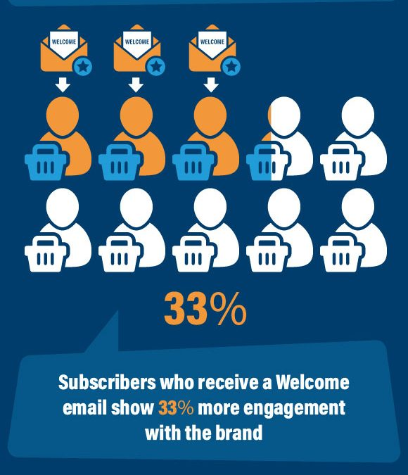 14 Stats Showing Why You Must Send Welcome Emails to Subscribers