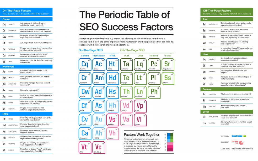 SEO in 2019: Google's Most Important Success Factors for Higher Rankings