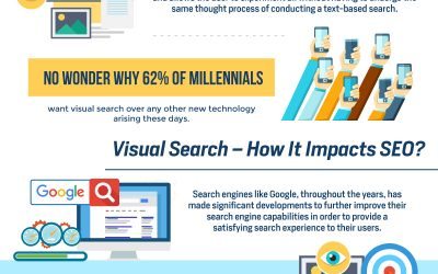 What You Need to Know About Visual Search & How It Will Affect Your SEO