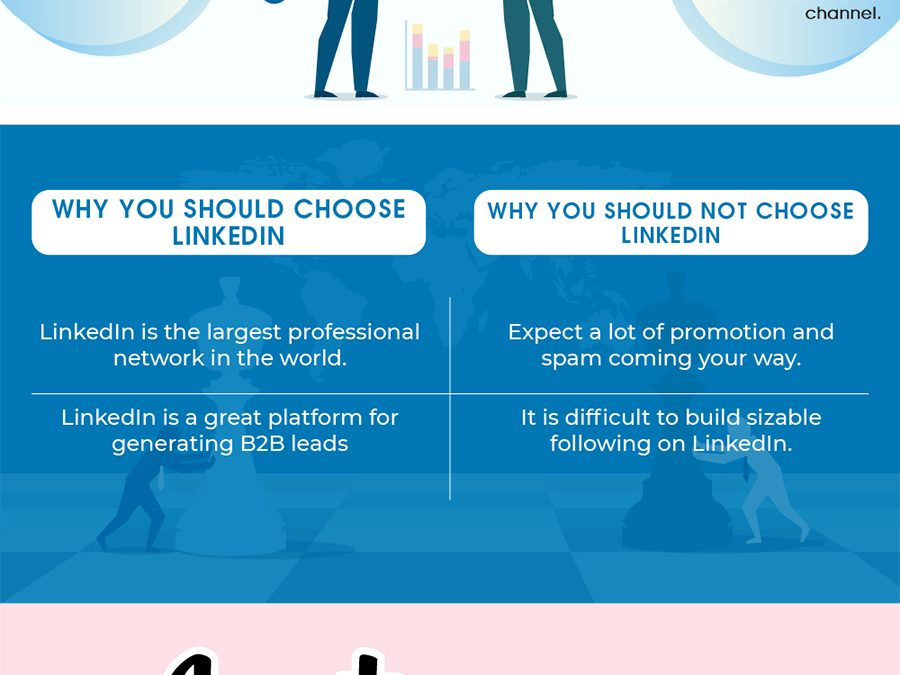 Which Social Media Platforms Should Your Business Choose for Marketing?