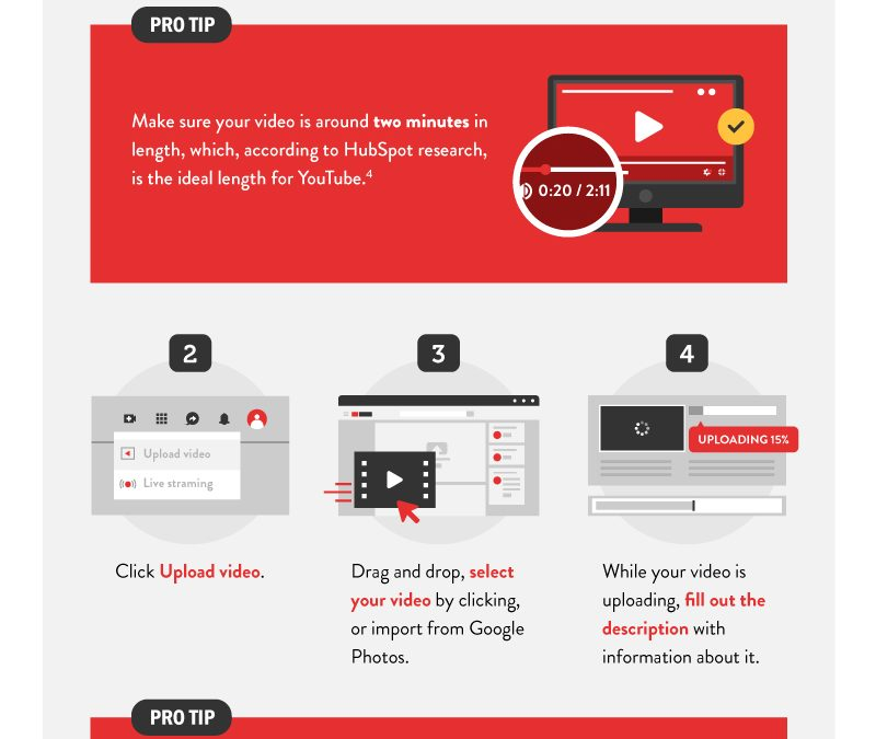 A Beginners Guide to YouTube Marketing for Small Business