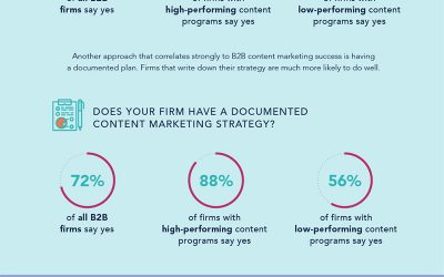 B2B Content Marketing: 40 Stats & Facts to Guide Your Strategy