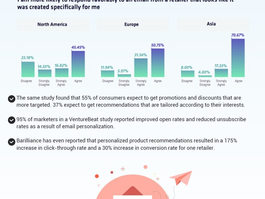 How to Amplify Your Email Marketing Strategy With Personalisation