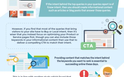 How to Use Google Analytics to Improve Your Content Marketing Strategy