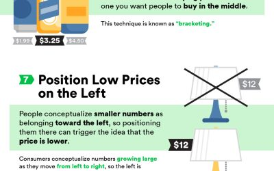 13 Psychological Pricing Tricks to Increase Ecommerce Sales