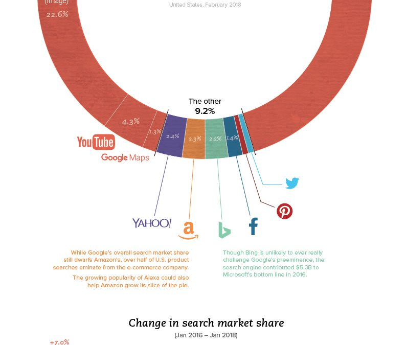 SEO Basics: The Platforms People Use to Find What They're Looking For