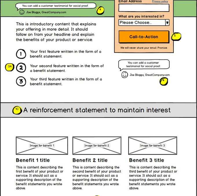 5 Essential Landing Page Elements for a More Effective Website