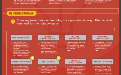 55 Smoking Hot Blog Post Ideas That Will Delight Your Audience