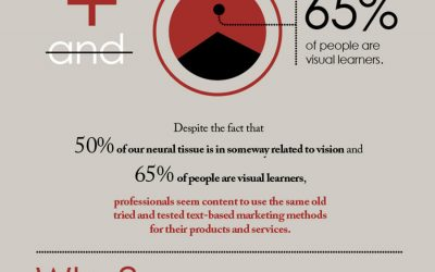 8 Benefits of Using Infographics as Part of Your Online Marketing Strategy