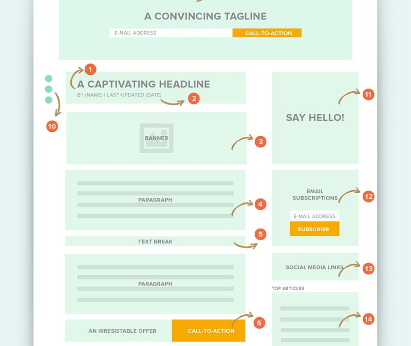 Blog Design Tips: 18 Steps to Create High-Converting Blog Posts
