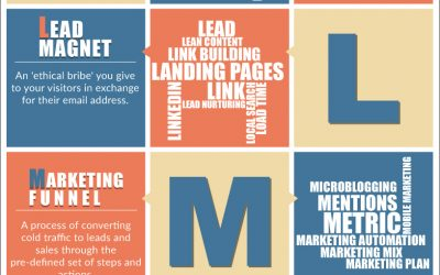Content Marketing Glossary: 25 Terms & Definitions All Marketers Need to Know