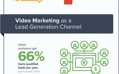10 Stats That Show Why You Should Invest in Video Marketing in 2019