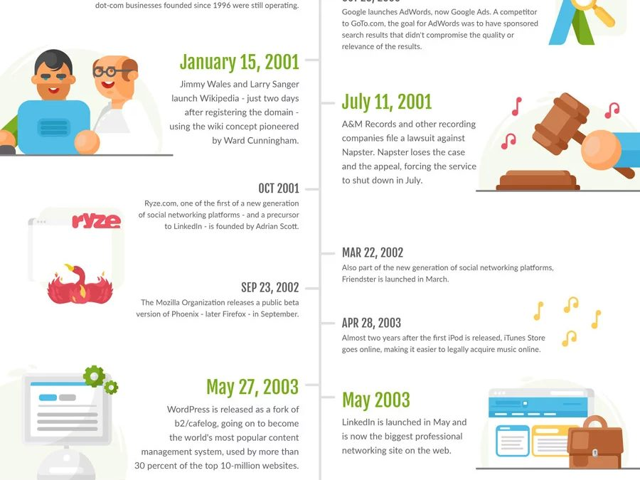 30 Years of the Internet: 50+ Crazy Stats & Facts That'll Blow Your Mind
