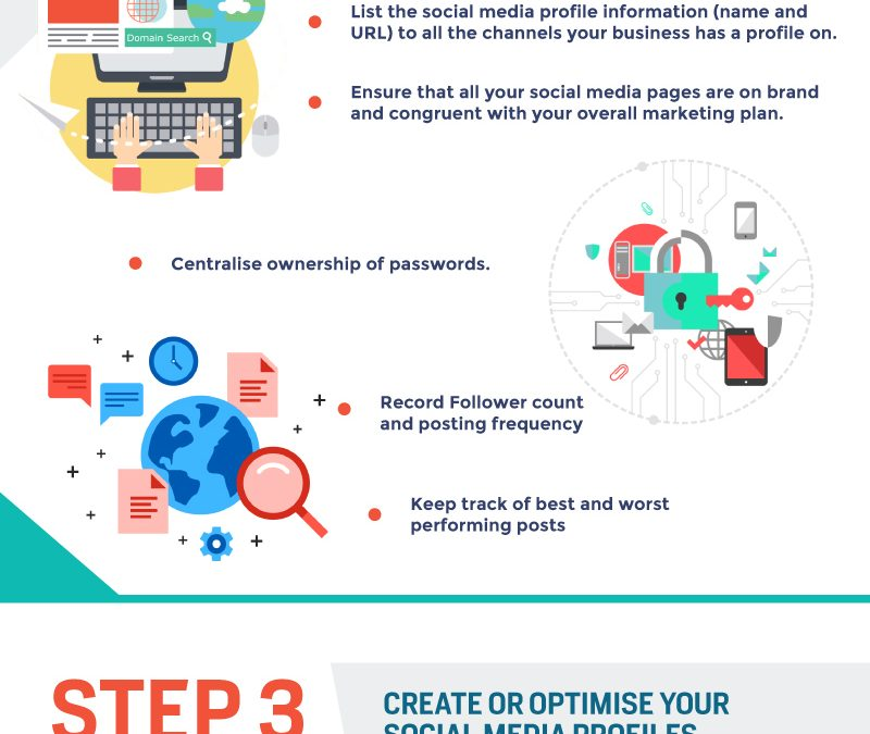6 Steps to Create a Successful Social Media Marketing Strategy for Your Business