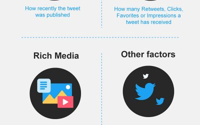 How Twitter Works: 6 Tips to Get Your Tweets Seen by Your Followers