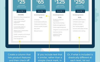 Pricing Page Design: 3 Essential Features to Increase Website Enquiries