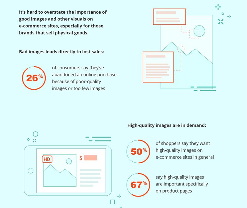 The 5 Ecommerce Website Features Most Important to Online Shoppers