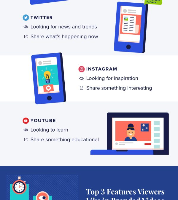 The Different Types of Video That Work Best on Each Social Network