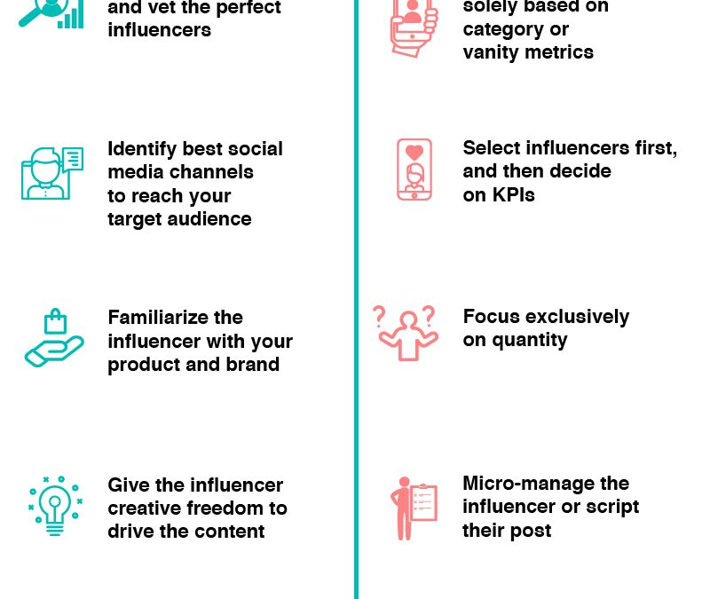 18 Influencer Marketing Dos and Don'ts Businesses Should Follow in 2019