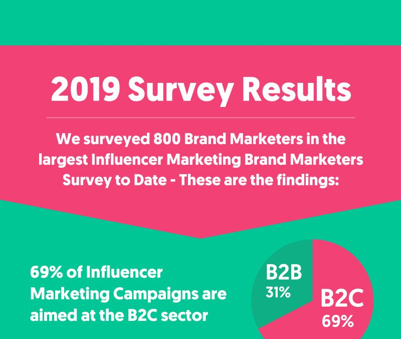 51 Influencer Marketing Stats to Guide Your Strategy in 2019 & Beyond