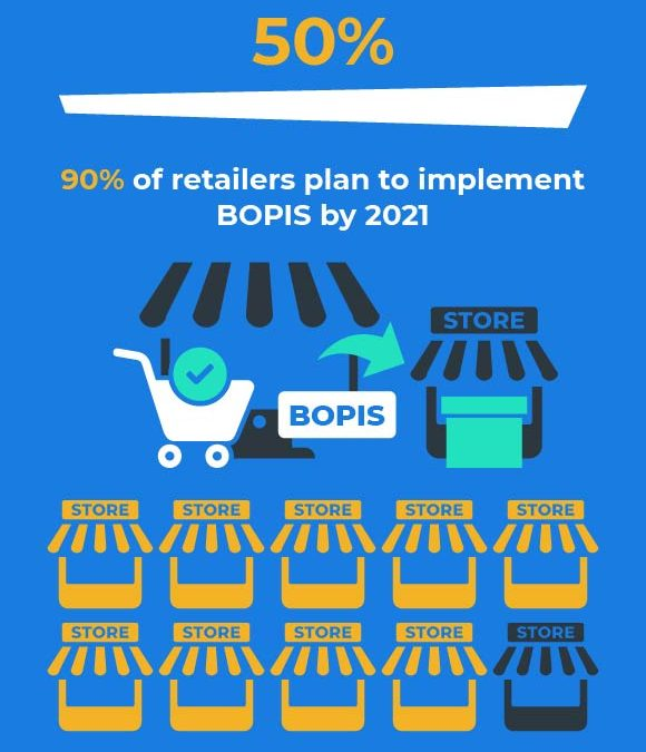 Ecommerce Stats for 2019: The Importance of Buy Online & Pickup in Store