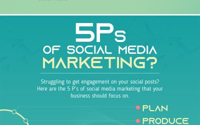 The 5 P's of Social Media Marketing You Should Focus on in 2019