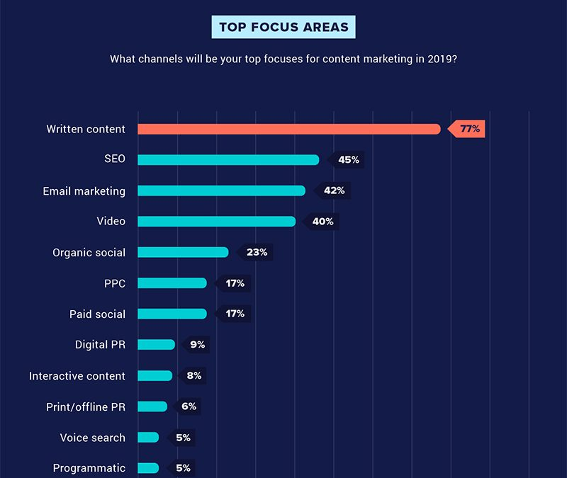 New Survey: The State of Content Marketing in 2019