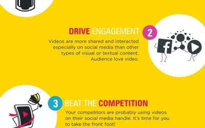 5 Wonderful Reasons to Add Video to Your Social Media Marketing Game Plan