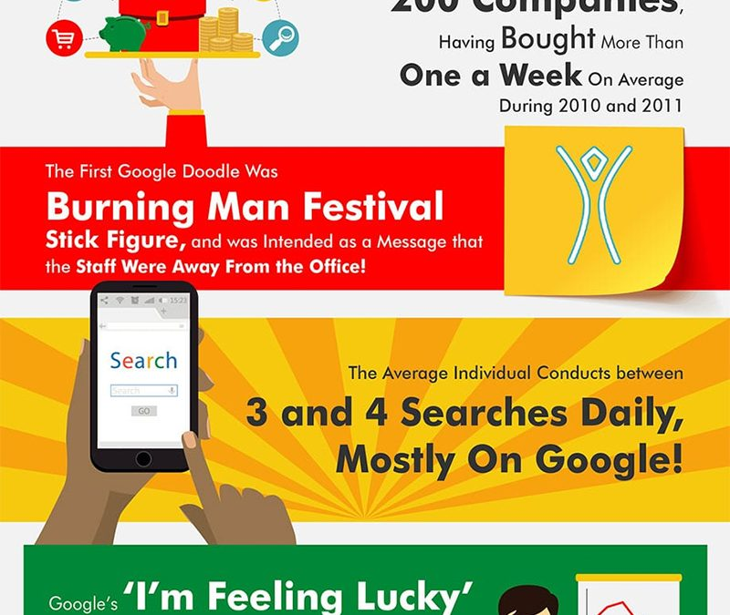 How Important is Google? 20 Fascinating Facts All Business Owners Should Know