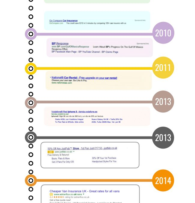The Evolution of Google Ads: How the Design Has Changed Since 2007