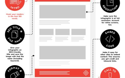 How to Create the Perfectly Optimised Infographic Blog Post