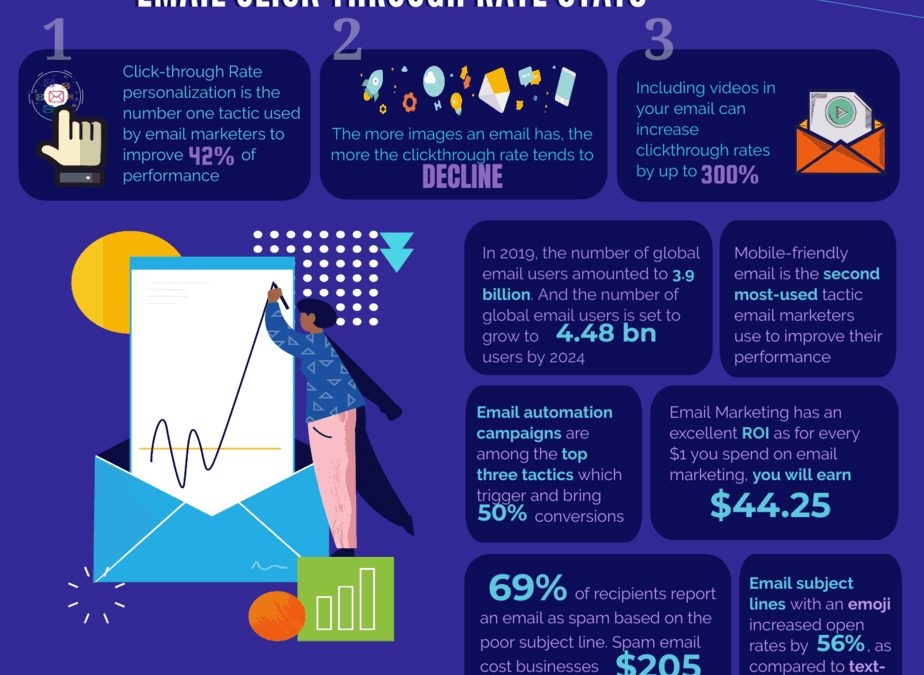 Email Marketing Blunders to Avoid: 39 Stats & Trends for 2020